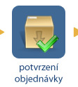 Potvrzen objednvky - 